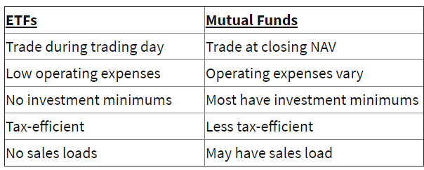 ETF vs MF
